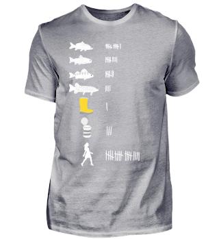 Angeln | Angler Fangliste